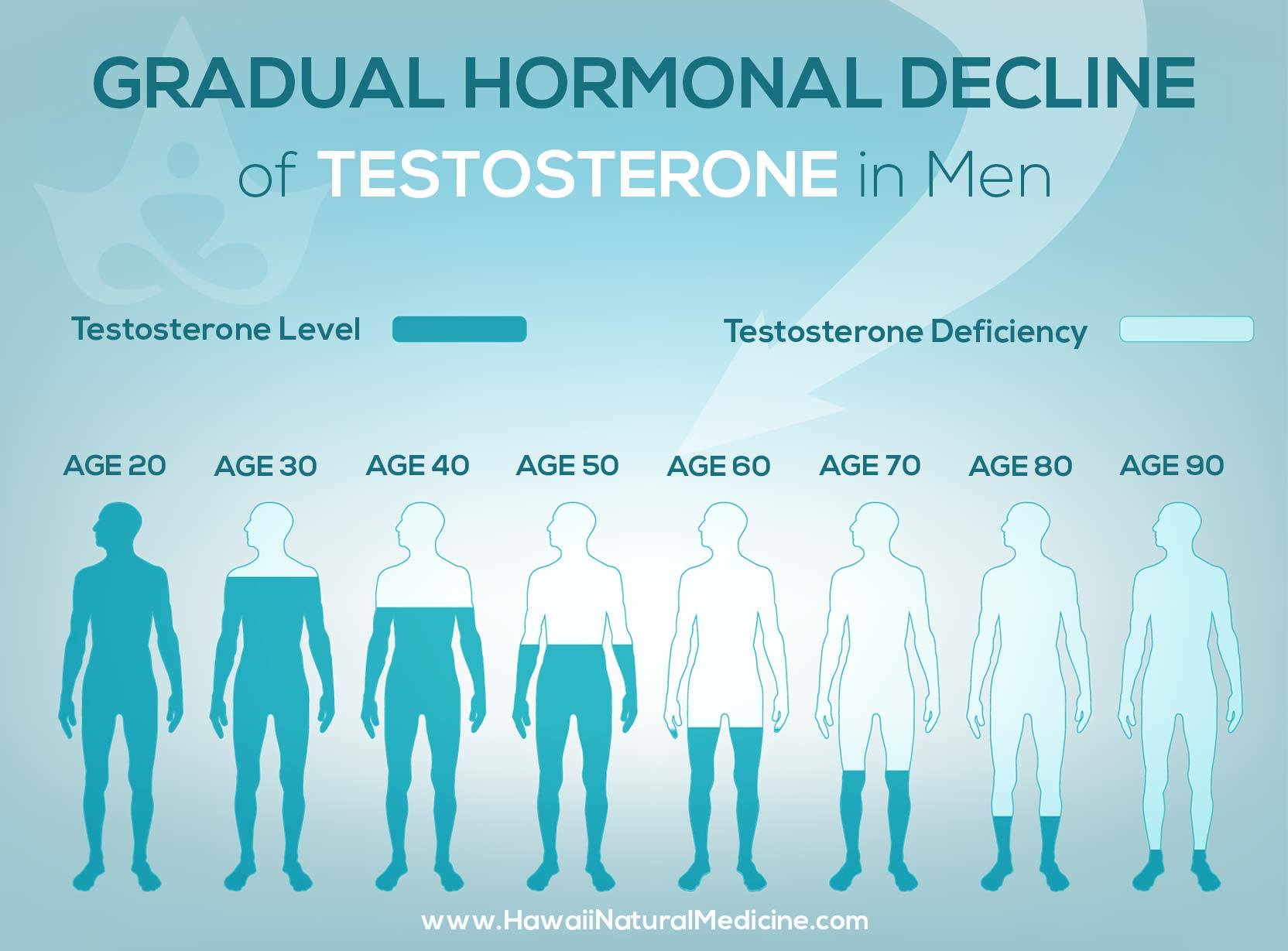 Testosterone Deficiency Chart, Male Hormone Chart, Male Menopause